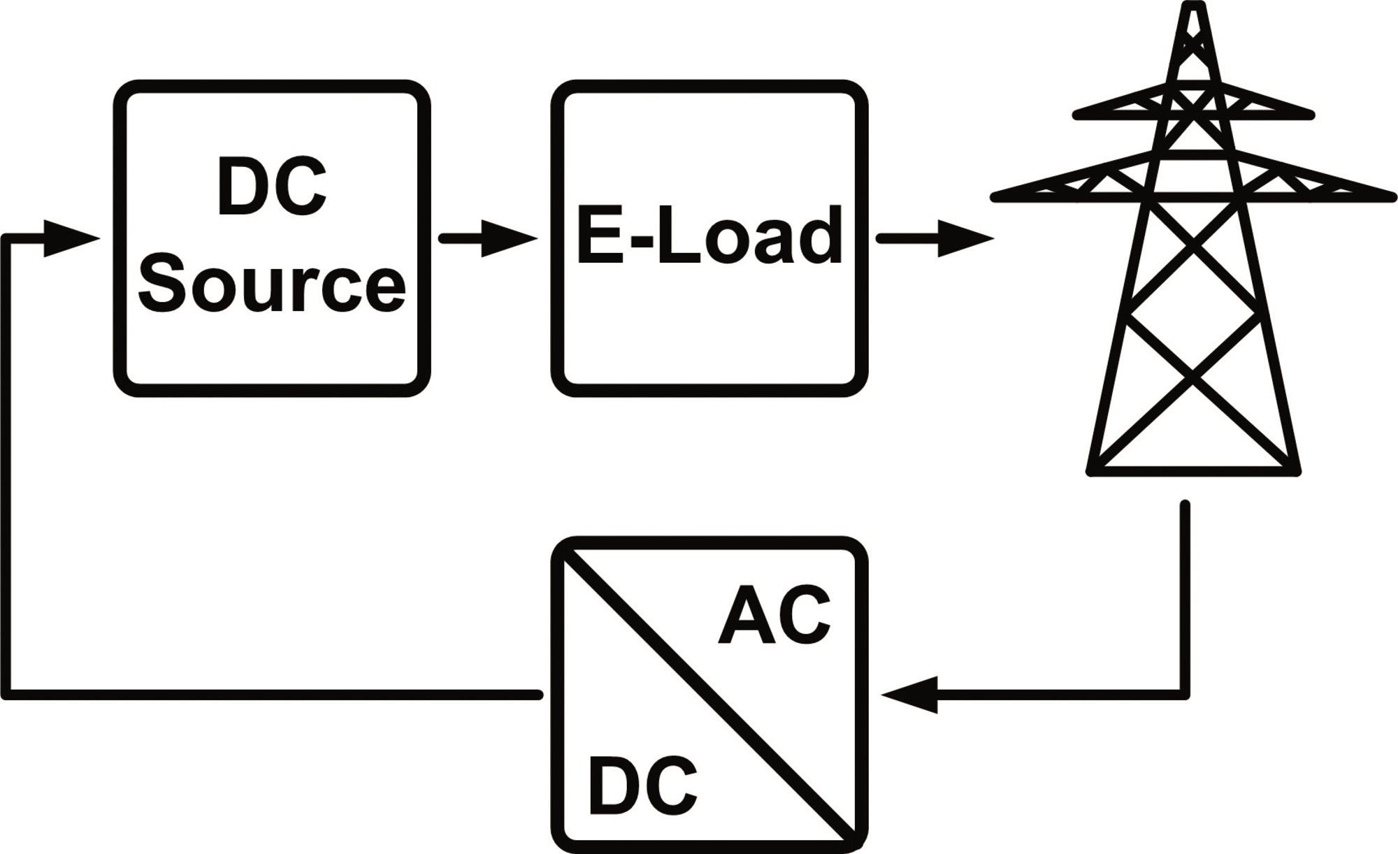 EPS/ELM 5080-25 Elektronisches Lastmodul mit Netzrückspeisung